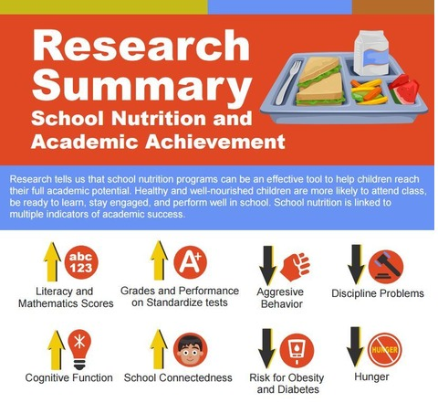 Visit Food Research + Action Center for their new infographic