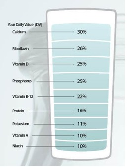 Essential Nutrients in Milk